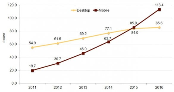 pc vs mobile web browsing stats